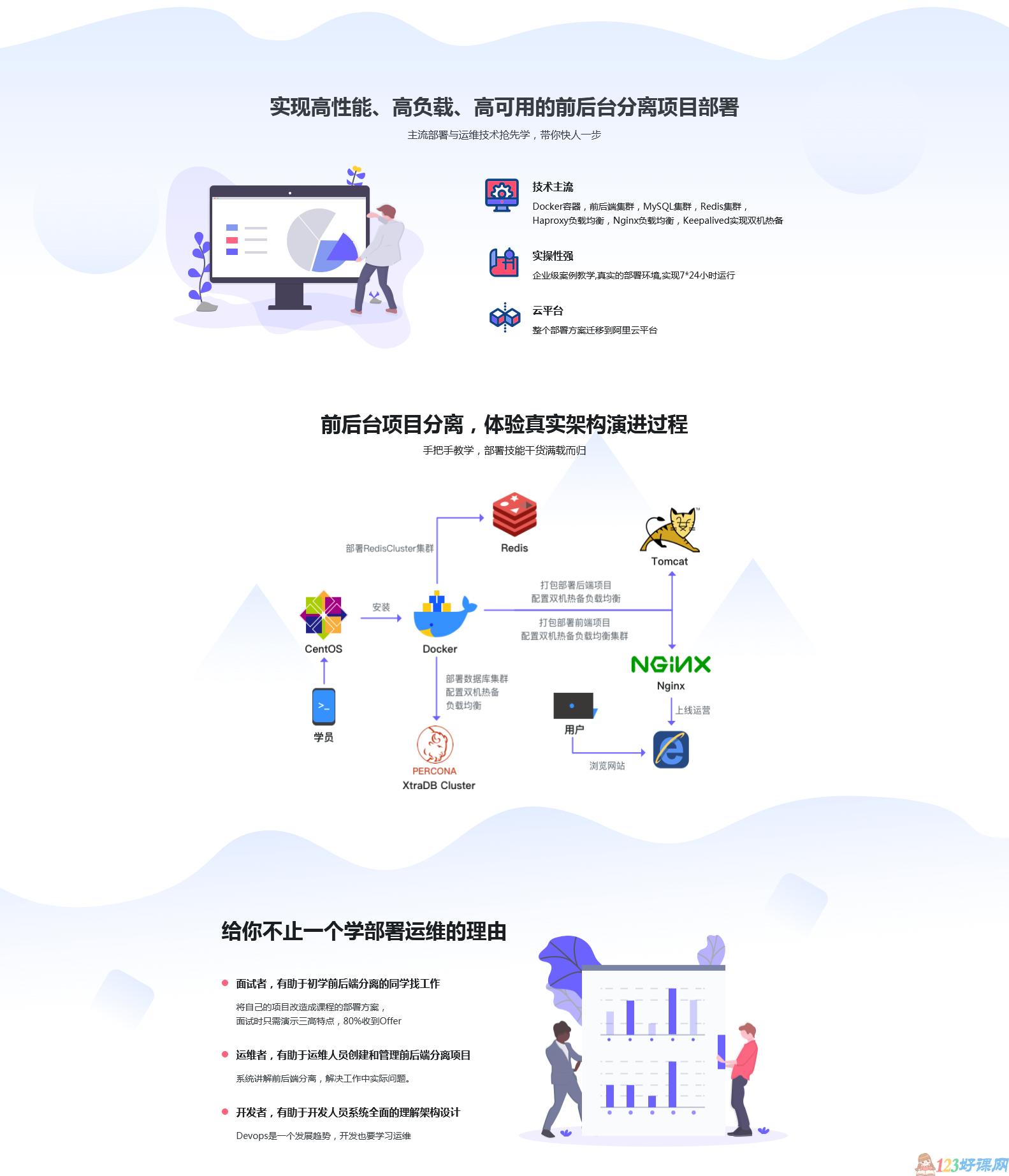 慕课网:Docker环境下的前后端分离项目部署与运维